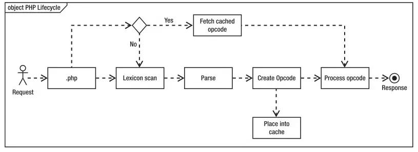 PHP 开启 Opcache 后的一些坑